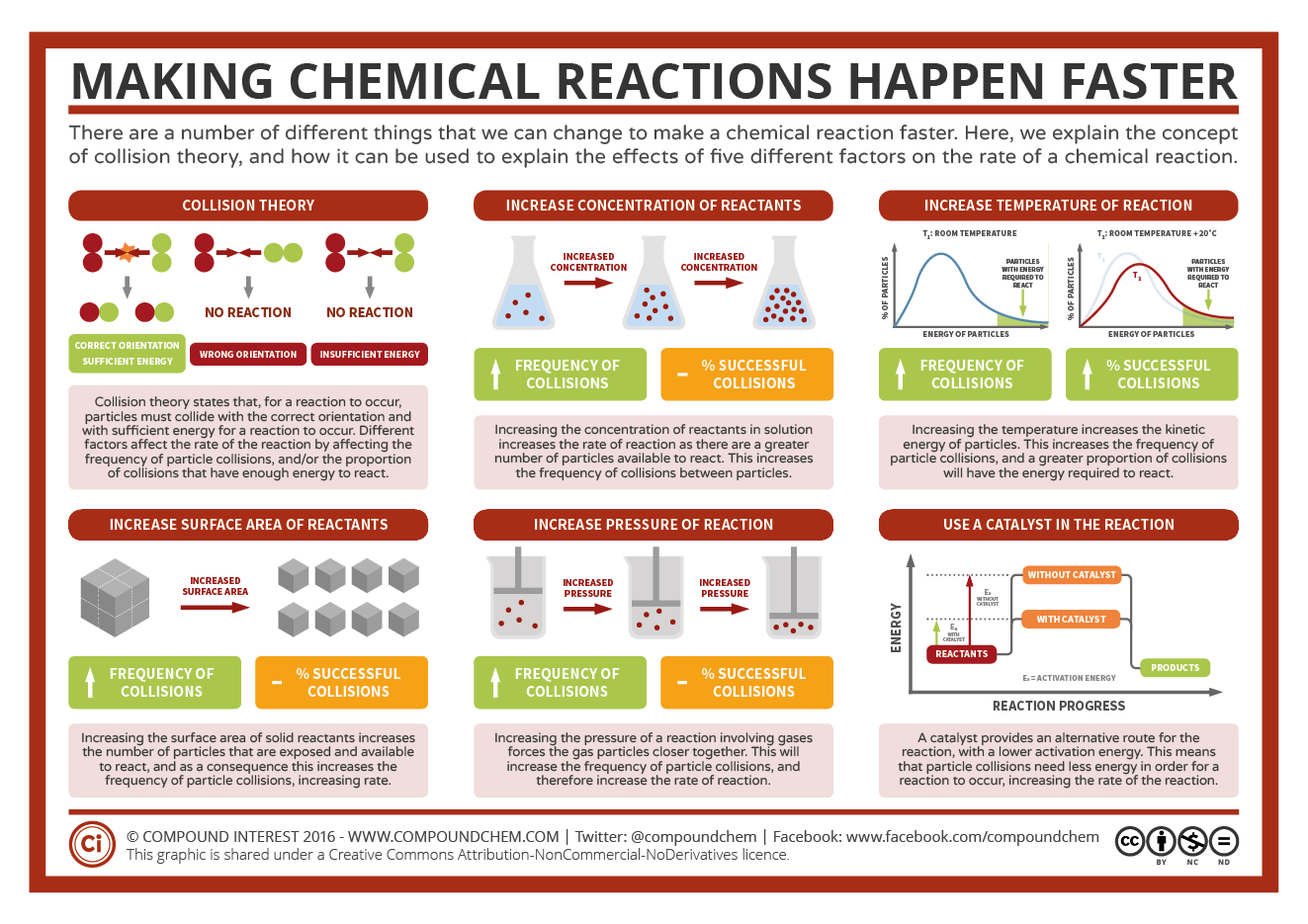 an analysis of the rate of gas production in a chemical reaction experiment The goals here are to develop a chemical kinetics basis for the empirical expression, and to show that kinetic analysis can be used to take mechanistic insight and describe reaction.