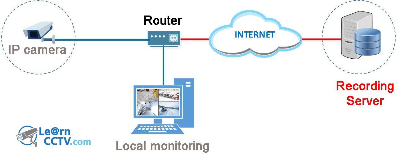 How to record cctv camera on the cloud cloud recording 101 cloud how to record cctv camera on the cloud cloud recording 101 learn cctv ccuart Image collections