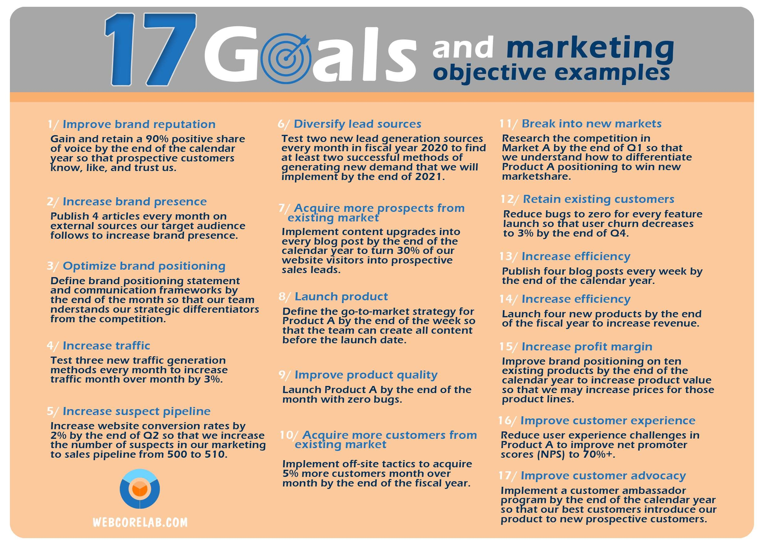 Marketing Strategy In Social Media Solution Of 17 Goals Social Media Marketing Plan Marketing Goals Marketing Strategy
