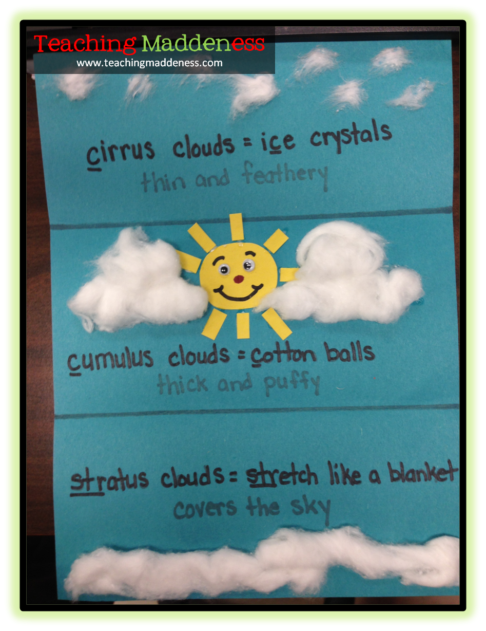 Types of clouds and simple facts. Have kids paint the clouds with ...