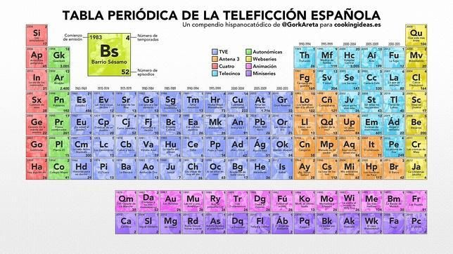 la tabla peridica de las series espaolas - Tabla Periodica Welch