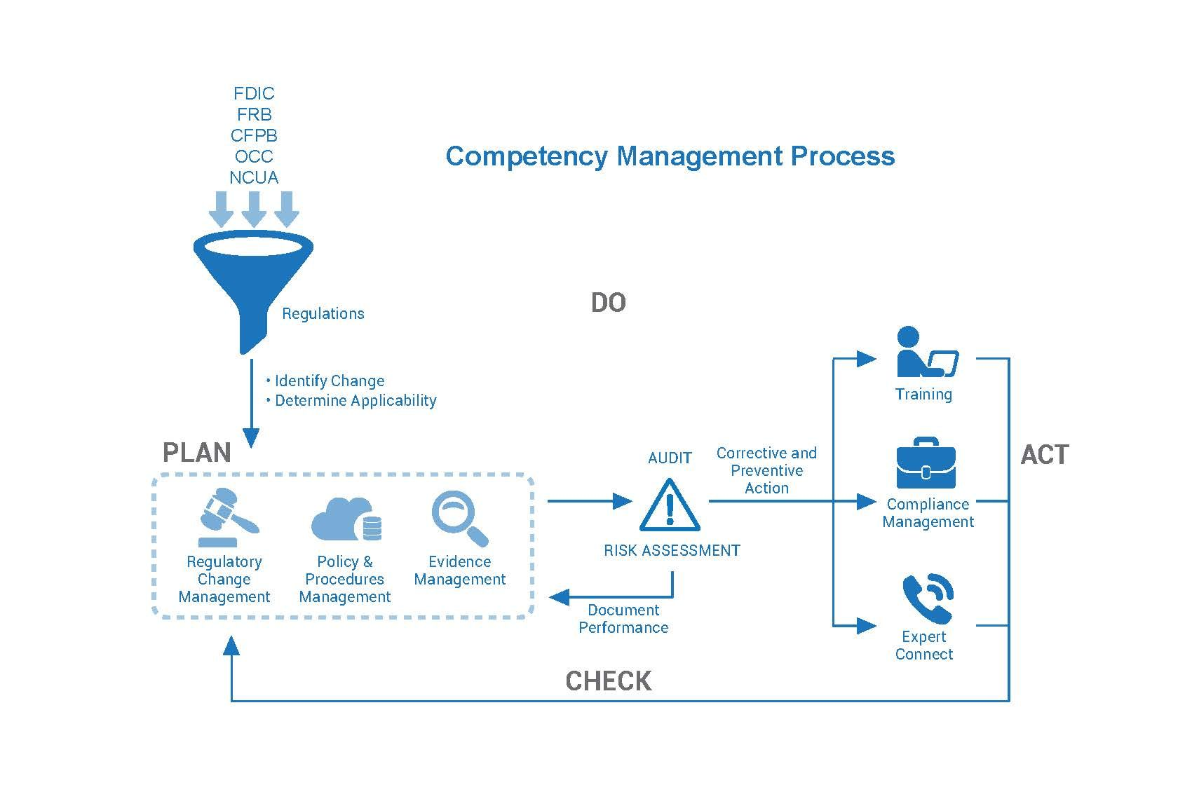 Competency Management System for Oil & Gas companies by