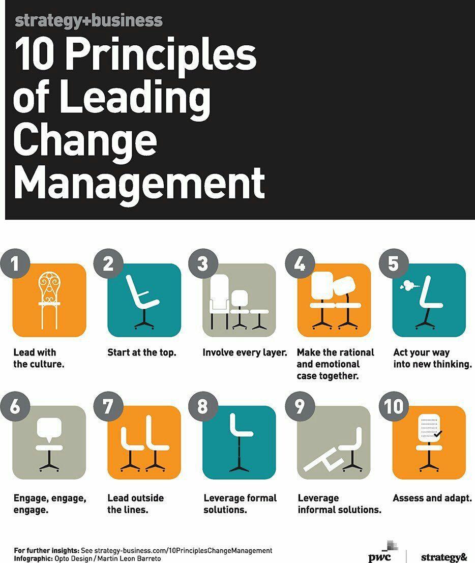 (3) Twitter Change management, Change management models