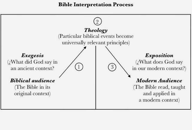Contemporary Christianity: Post-Evangelic Topics and Theology: Index -  Hermeneutics | Biblical teaching, Personal bible study, Bible interpretation