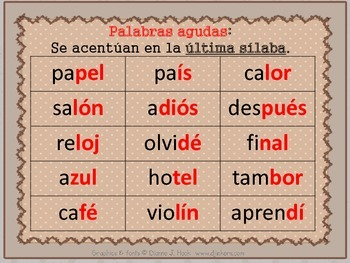 Spanish Use Of Accent Marks Palabras Agudas Graves O Llanas Y Esdrujulas Word Stress Student Learning Syllable