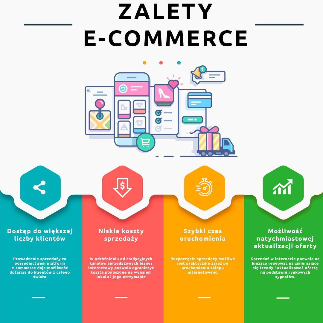 Zalety E Commerce Ecommerce Marketing Map