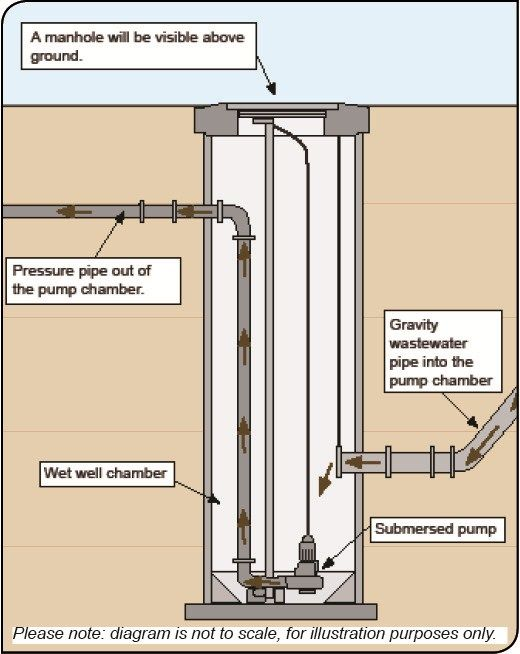 Wastewater pumping google search water filtration pinterest wastewater pumping google search ccuart Choice Image