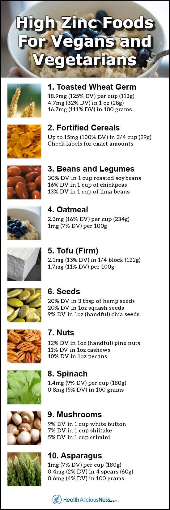 23 High Zinc Foods for Vegans and Vegetarians Foods with