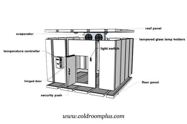 Freezer Room Cold Room Room Doors Roof Panels