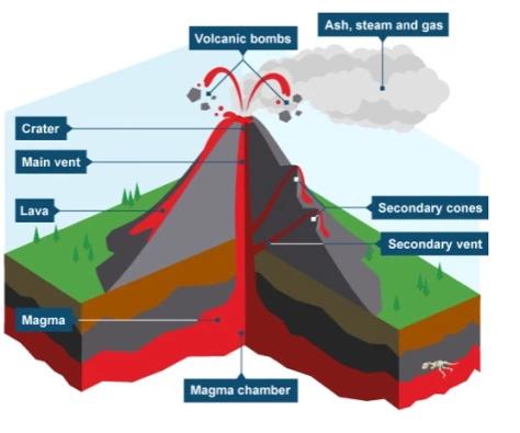 Volcanoes Volcano Natural Disasters Magma Chamber