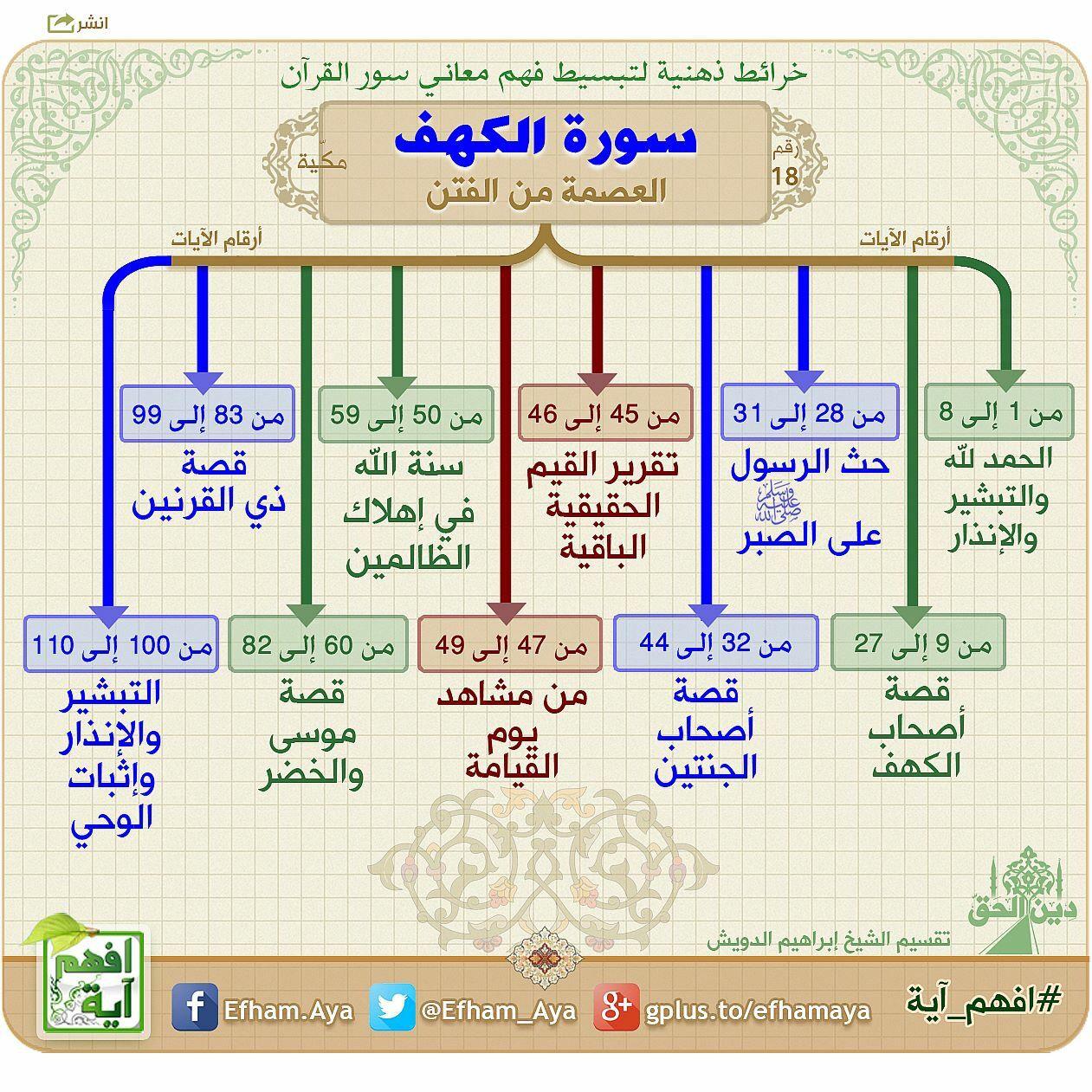 خرائط ذهنية سورة الكهف Quran Recitation Quran Tafseer Islam Beliefs