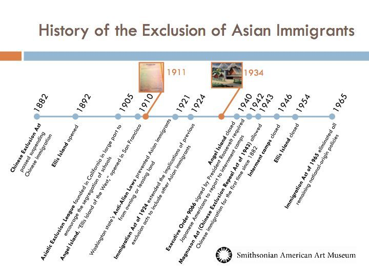 asian history timeline - Google Search Eclectic History - A Grab - event timeline