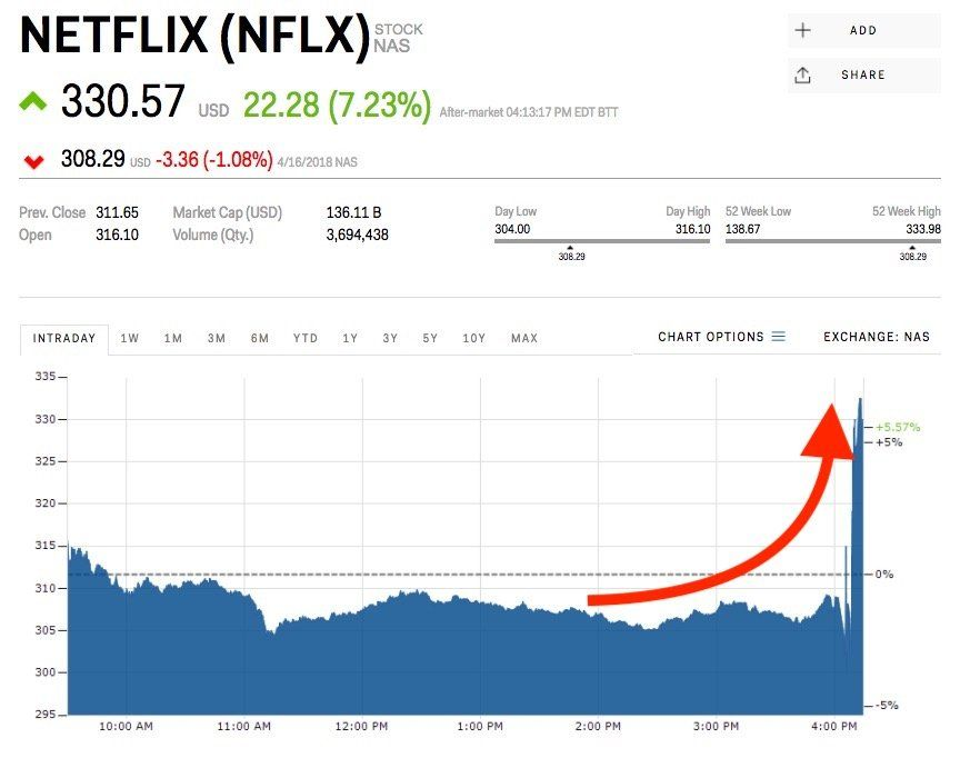 Amzn Stock Quote Netflix Is Surging After Adding A Lot More Subscribers Than Expected