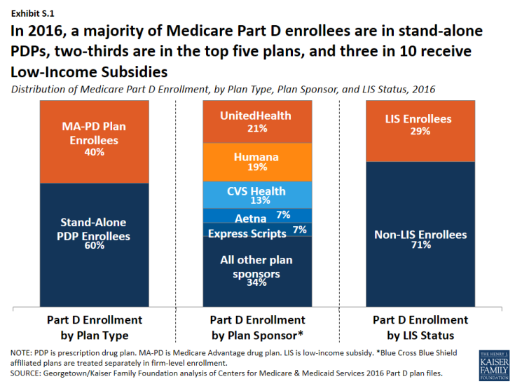 Medicare Part D >> Exhibit S 1 Distribution Of Medicare Part D Enrollment By