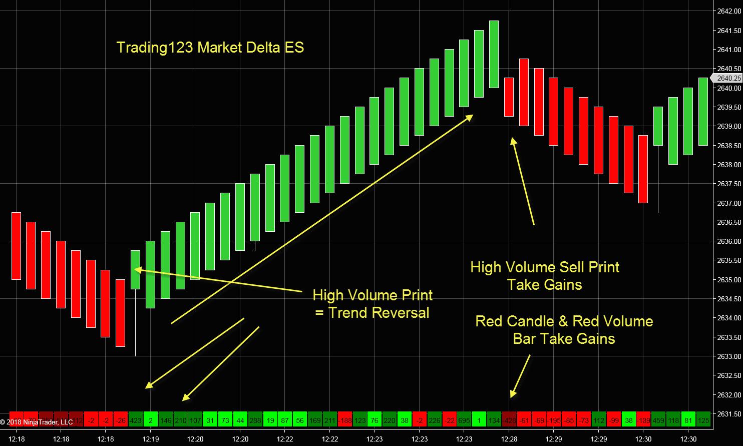Market Delta Indicator Follow The Institutional Order Flow Trading123 Delta Marketing Volume