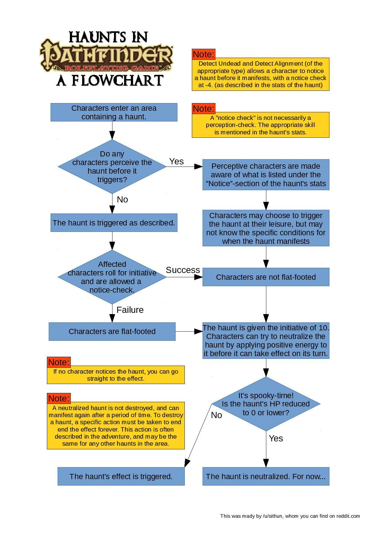 With Halloween Approaching I Made A Flowchart For Handling Ghosts And Haunts In Pathfinder Album On Imgur Pathfinder Flow Chart Pathfinder Rpg