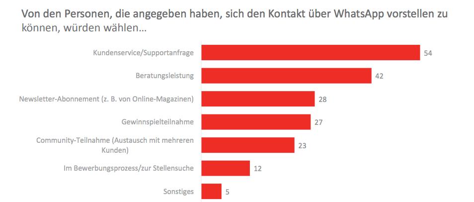 Whatsapp Kundenservice Deutschland