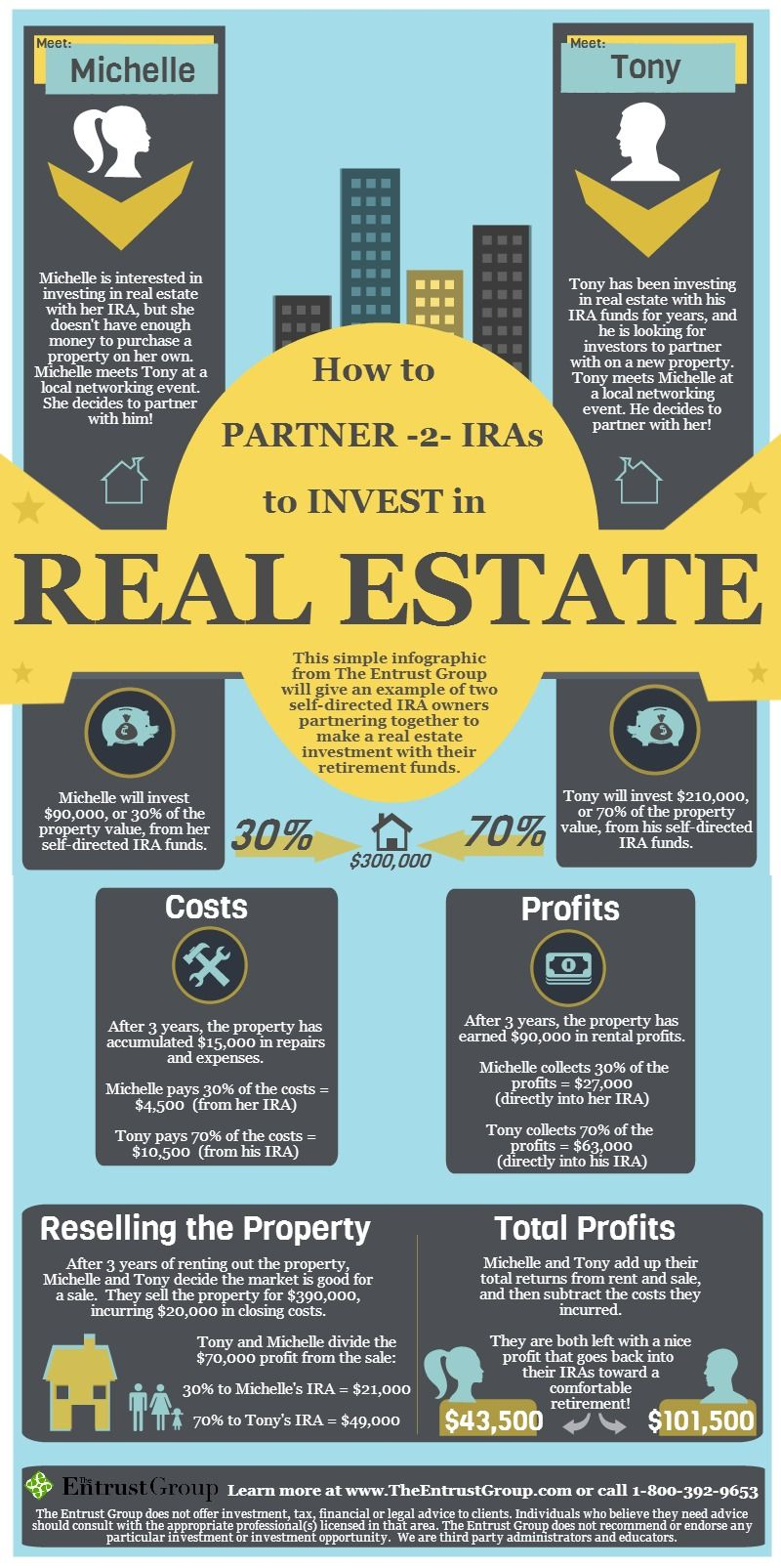 Using Fidelity Self Directed Ira Biggerpockets >> Infographic Partnering 2 Iras To Invest In Real Estate Entrust