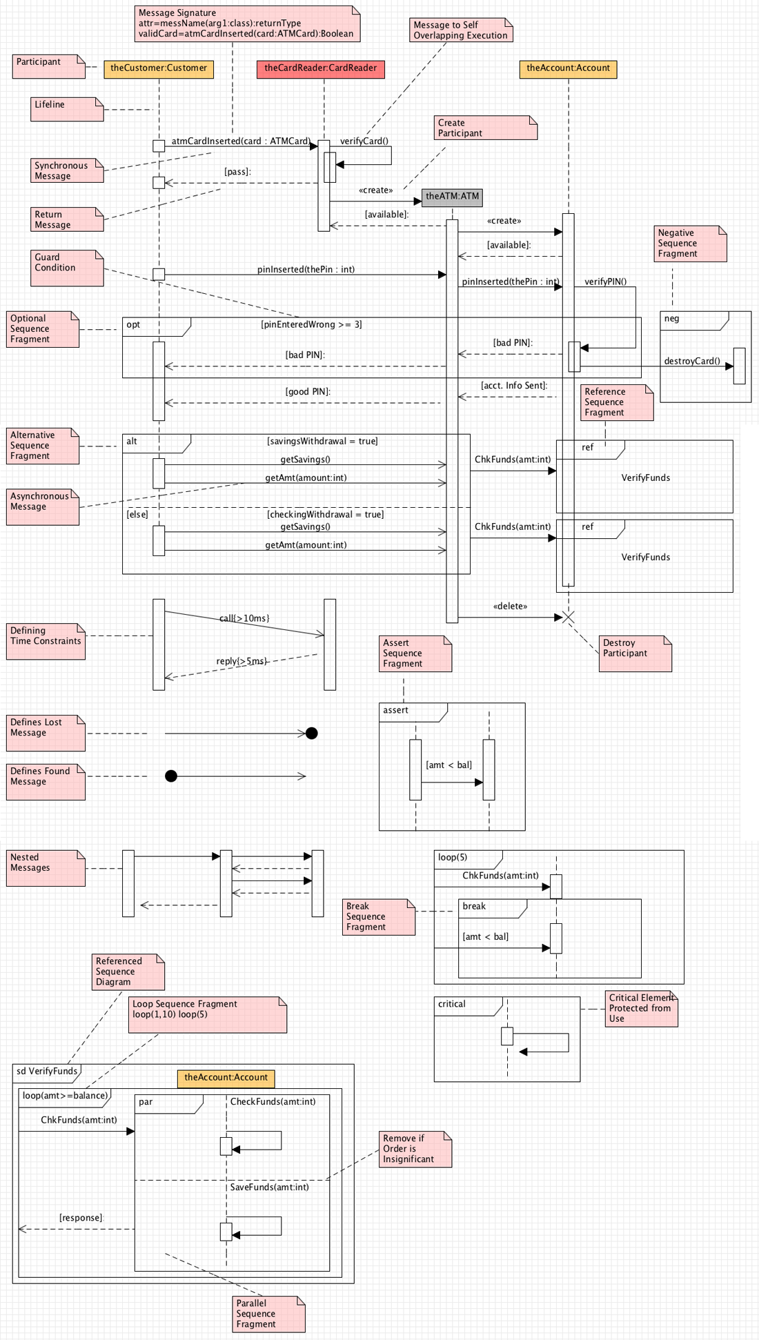 sequence diagram cheat sheet  [ 1100 x 1942 Pixel ]