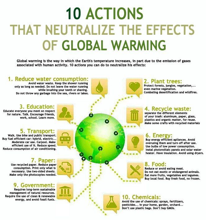 001 10 Actions that Neutralize the Effects of GlobalWarming