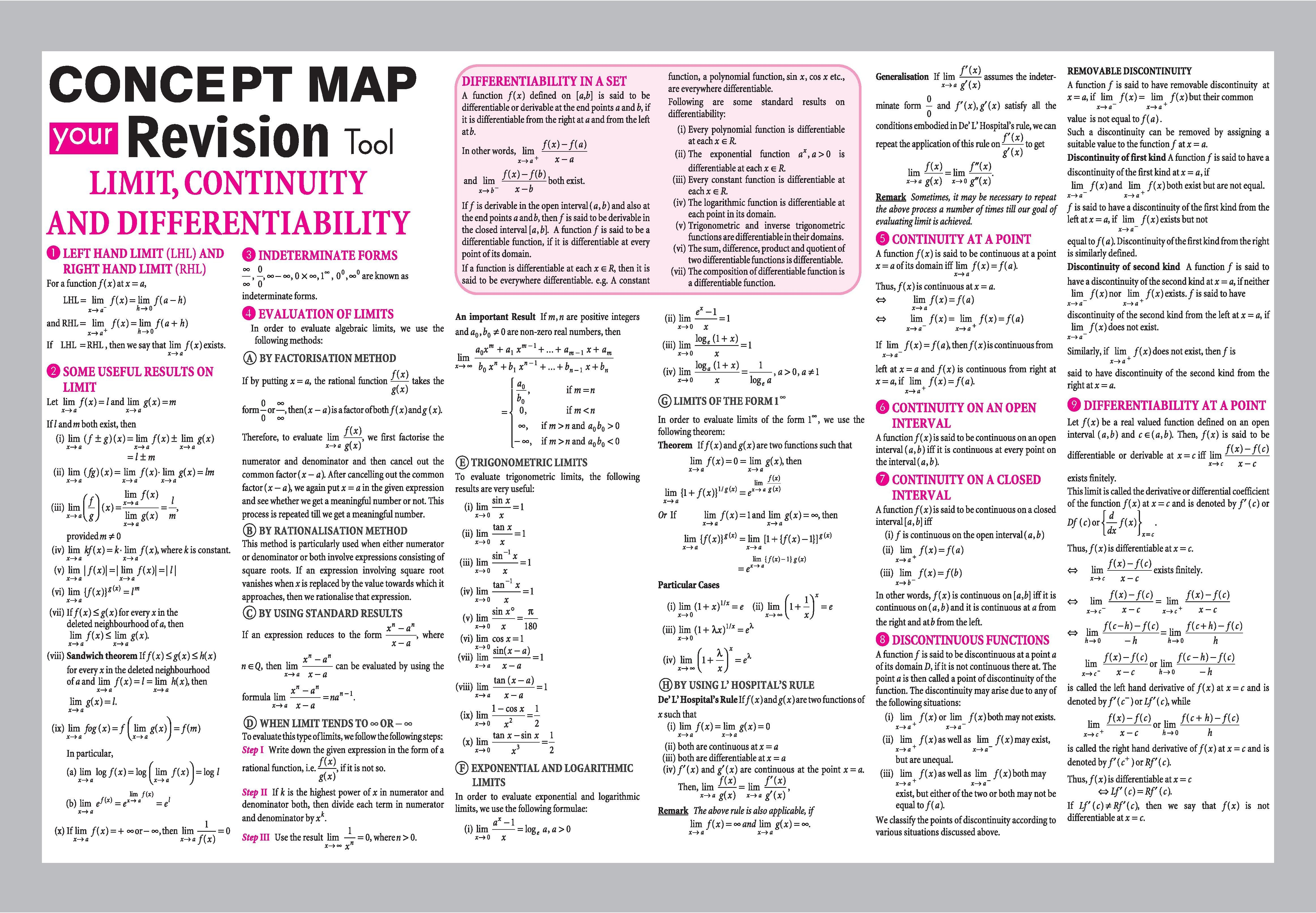 Limit Continuity And Differentiability Concept Map Your Revision Tool Arihant Mathematics Studying Math Math Methods Mathematics Worksheets