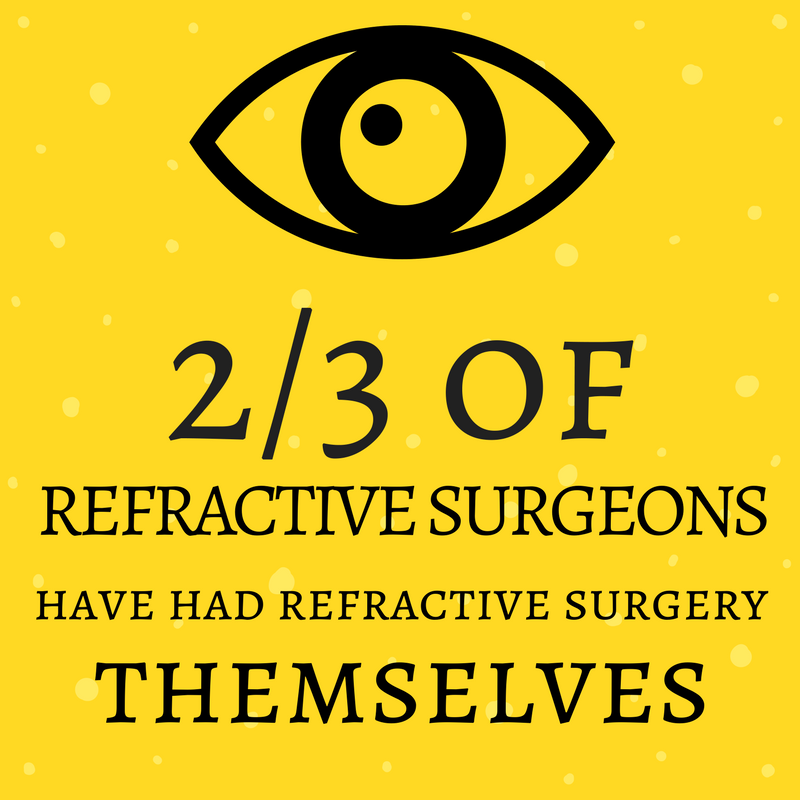 Check this out! Most eye surgeons have had eye surgery themselves! #EyeCanSee #NewVision #LASIKLife