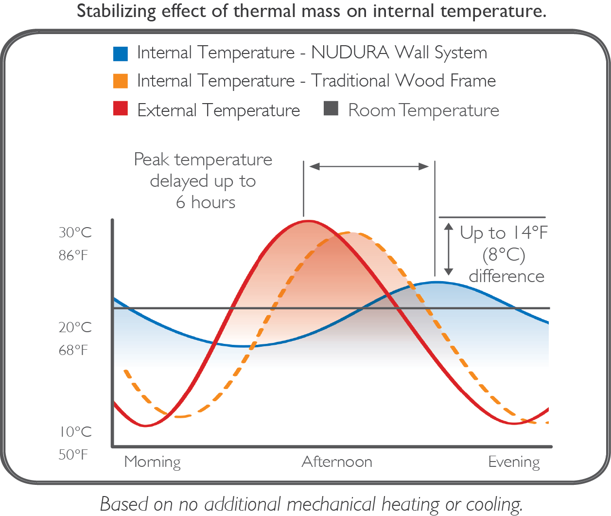 Thermal Mass Chart En Thermal Mass Wall Systems Thermal