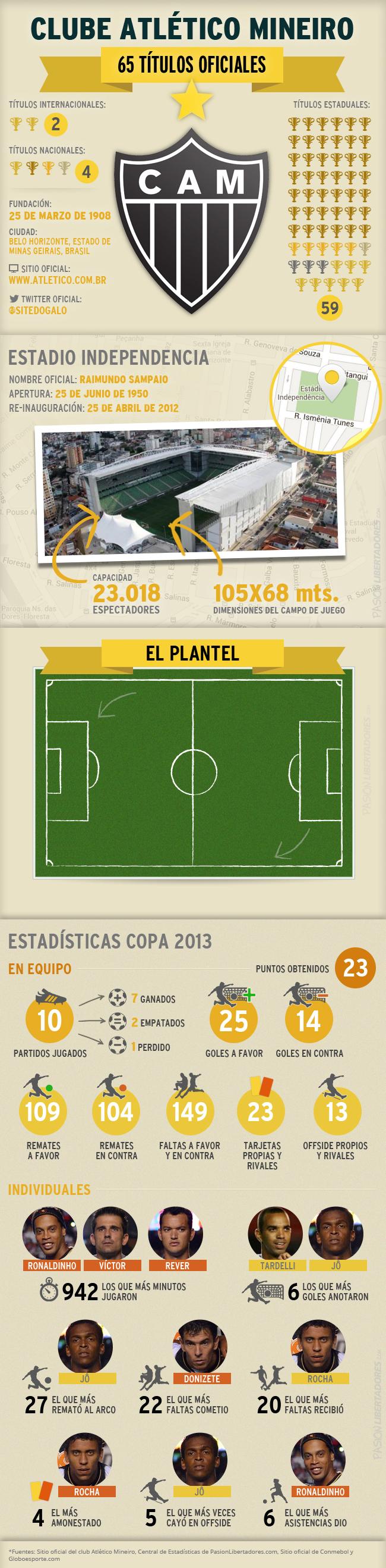 Títulos do Atlético