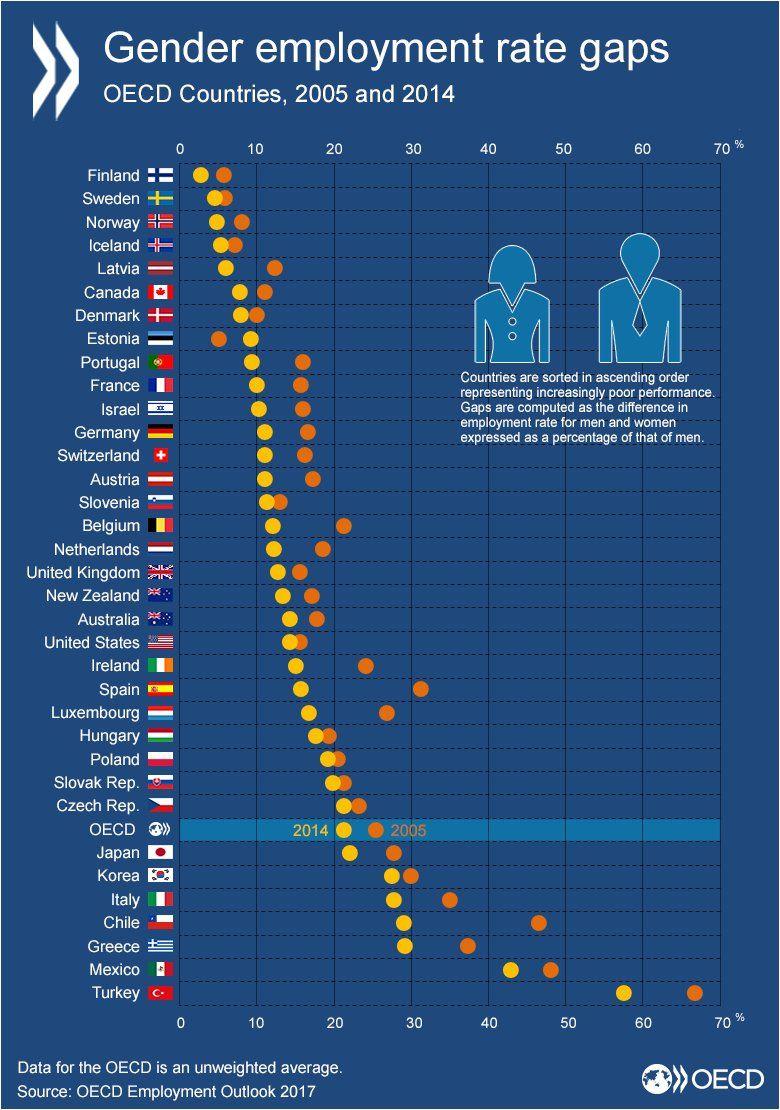 Oecd Better Policies For Better Lives On Twitter Employment Gender Gap Gender