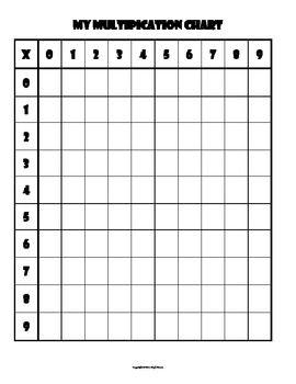 Multiplication Chart Blank 0 9 S Multiplication Chart