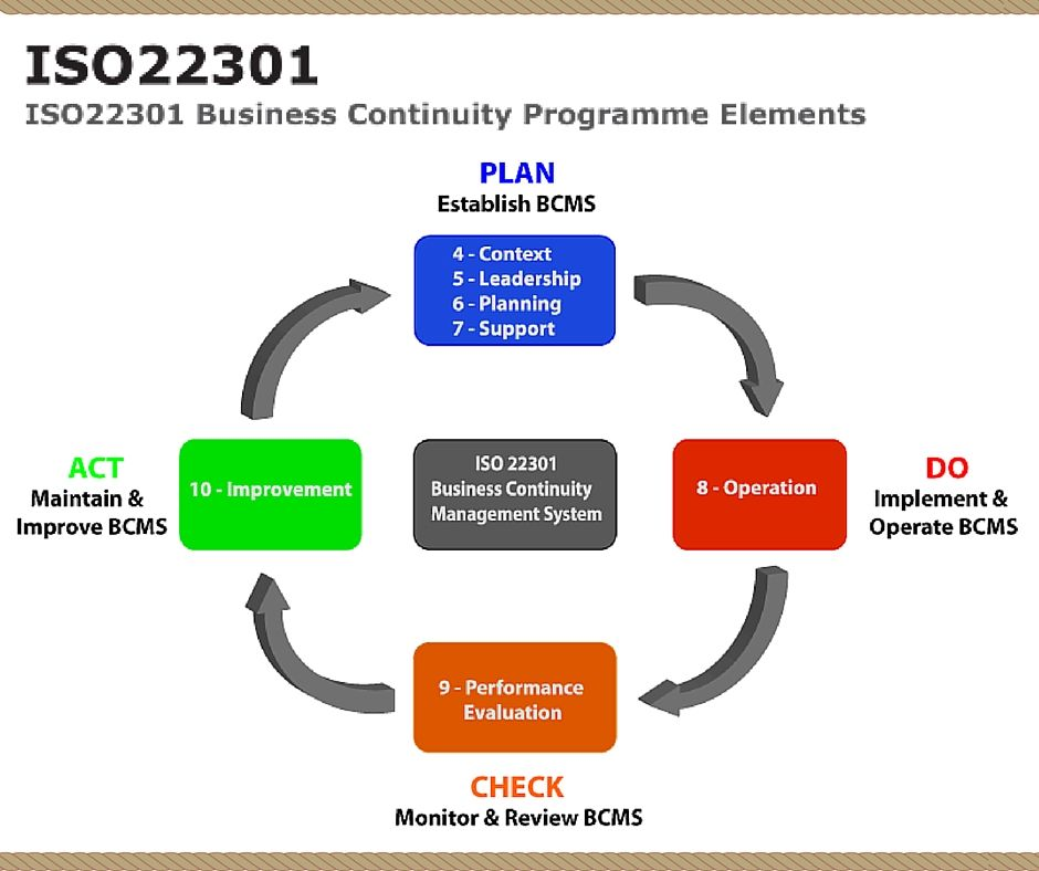 Know the Benefits of ISO 22301 business continuity management. Read more:  http://bit.ly/2a7ER3Y ‪#‎ISO22301‬ ‪… | Business continuity, Business, Business  management‬