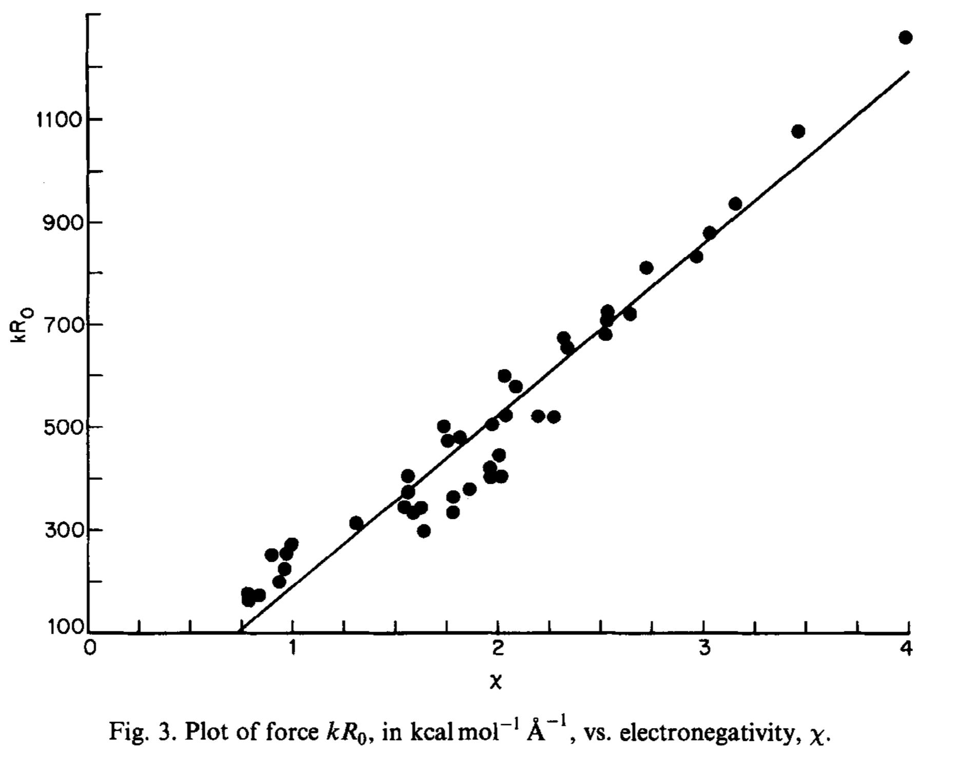Worksheet » Describe The Trend In Electronegativities Across ...