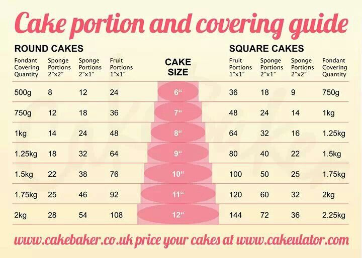 How Much Fondant Needed For  Inch Cake