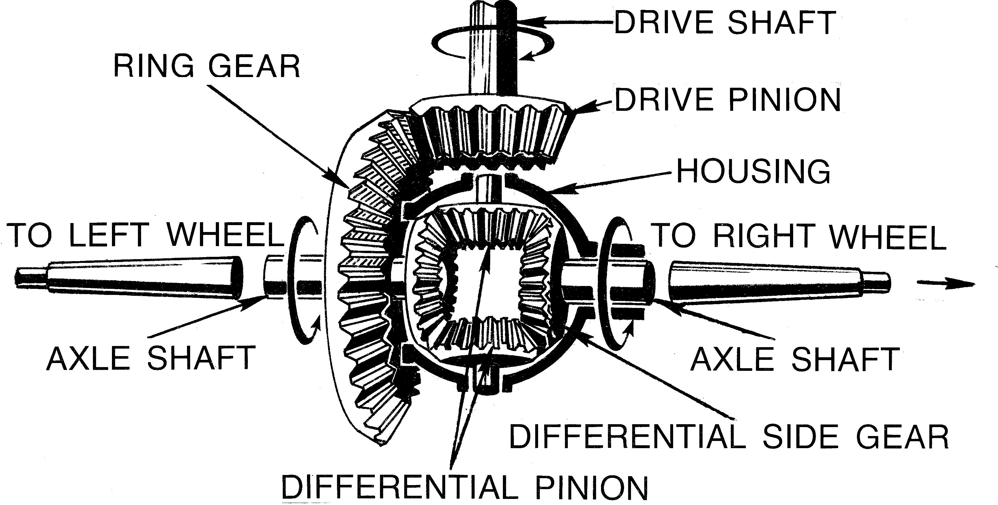 differential gear schematic wiring diagram centre differential gear schematic [ 3459 x 1750 Pixel ]