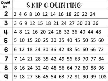 Skip Counting Poster | Math and Science K-5 | Skip counting ...