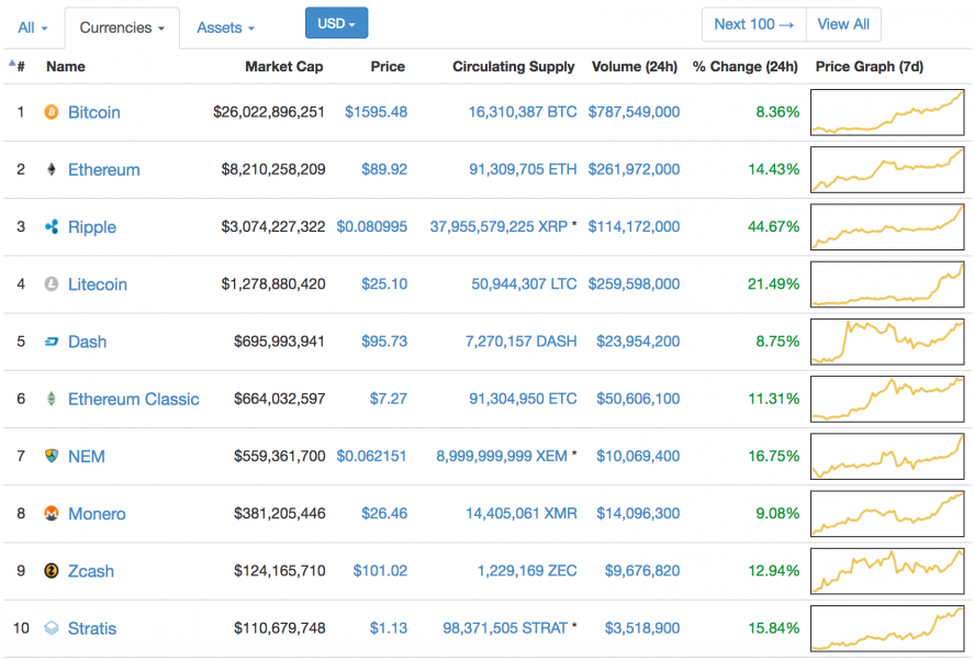 The 10 Largest Cryptocurrencies Are All