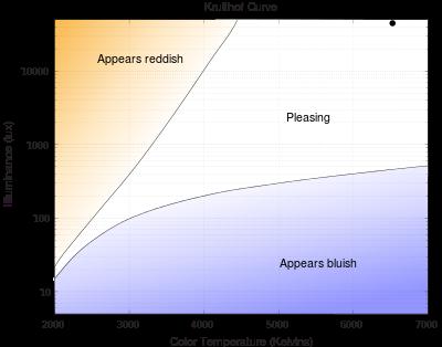 Kruithof Curve Wikipedia The Free Encyclopedia Color Temperature Curve Color