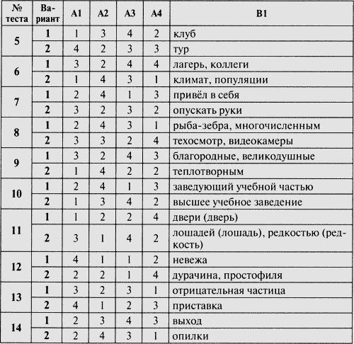 Комплексные интегрированные контрольные работы класс Система Л  Комплексные интегрированные контрольные работы 1 класс Система Л В Занкова