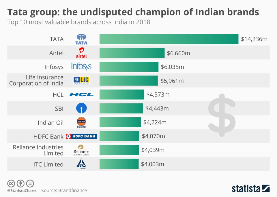 The Annual Brand Finance Rankings Reported Tata Group More Than