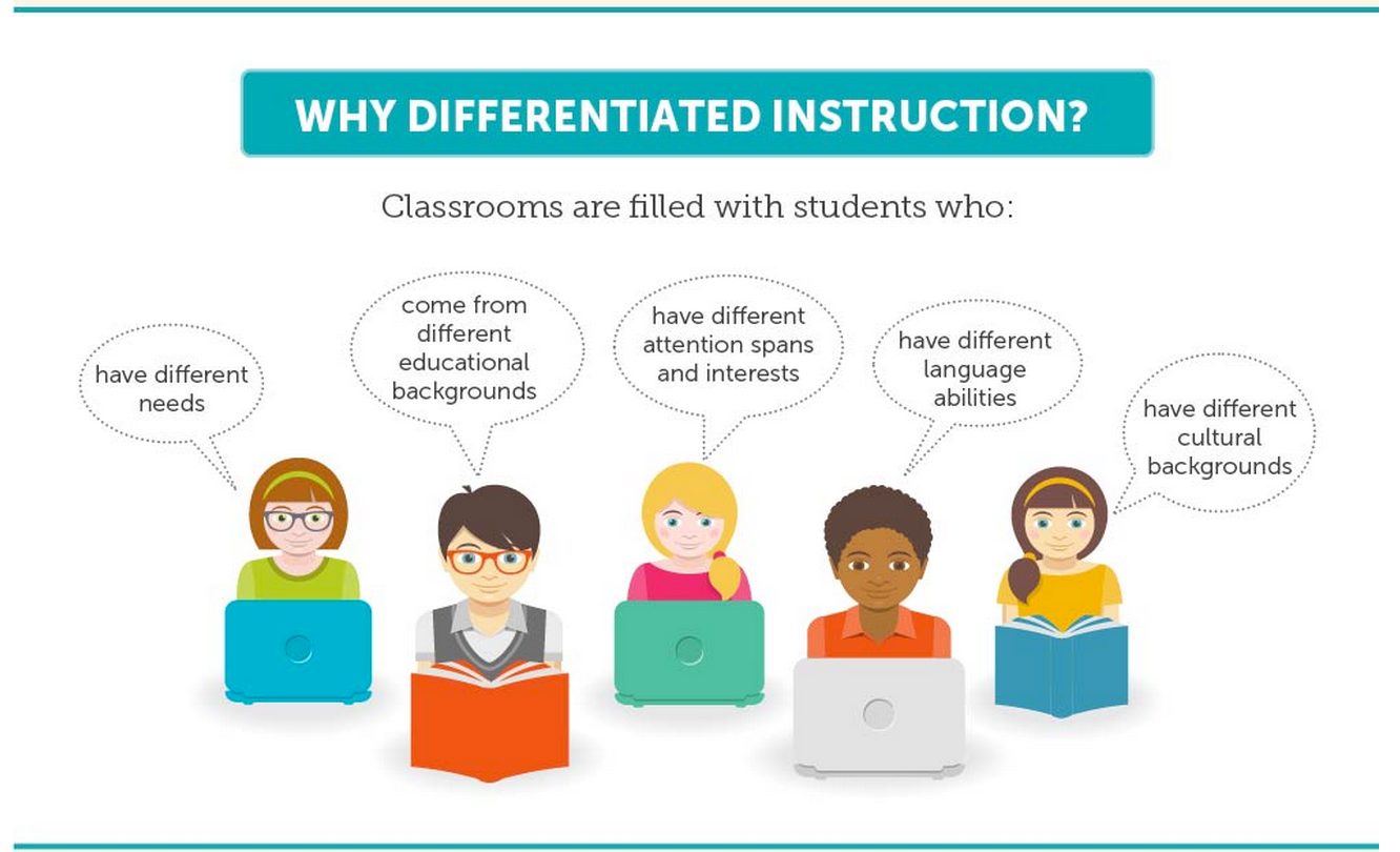 The 21 st Century Classroom: Differentiating Instruction Using the Web