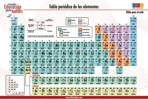 LAMINAS DIDACTICASTABLA PERIODICA FLEXIBLE Educación Pinterest - new tabla periodica de los elementos i