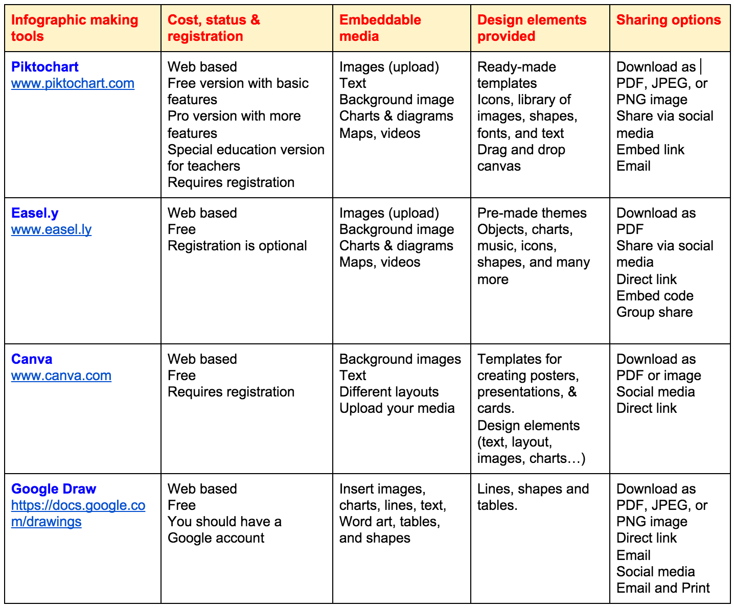 comparison chart of mobile: New chart comparing the best tools for creating educational