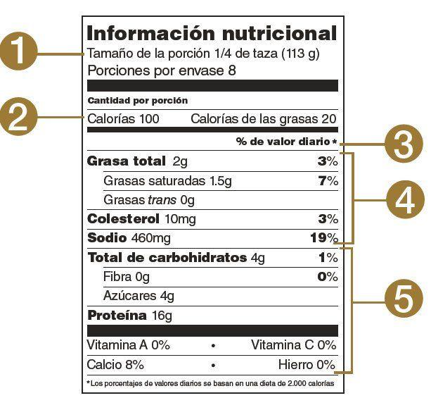 Si Aprendes A Leer Las Etiquetas Nutrimentales Realizaras Mejores