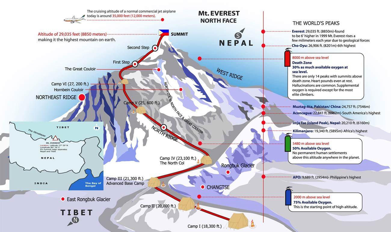 Mount Everest Base Camp Map Monte Everest Viagens Himalaia
