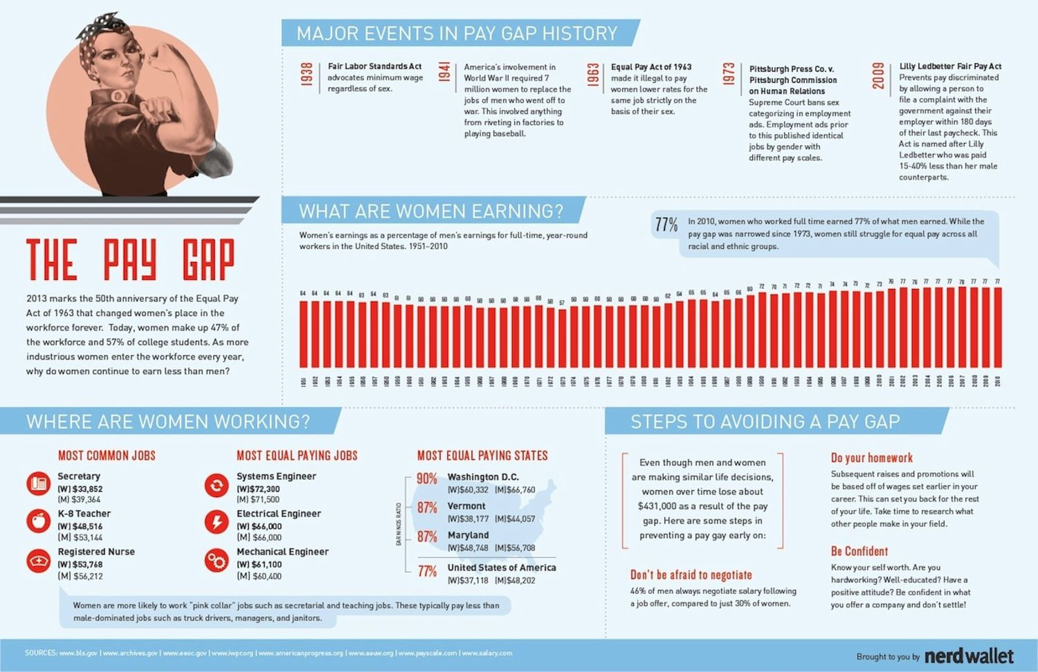 The Pay Gap Gender pay gap, Infographic, Equal pay