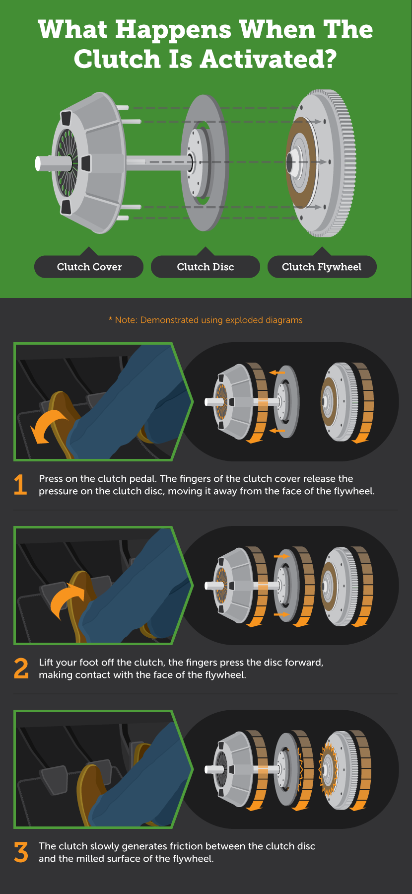 What Is A Clutch In A Car >> What Happens When The Clutch Is Activated Learning To