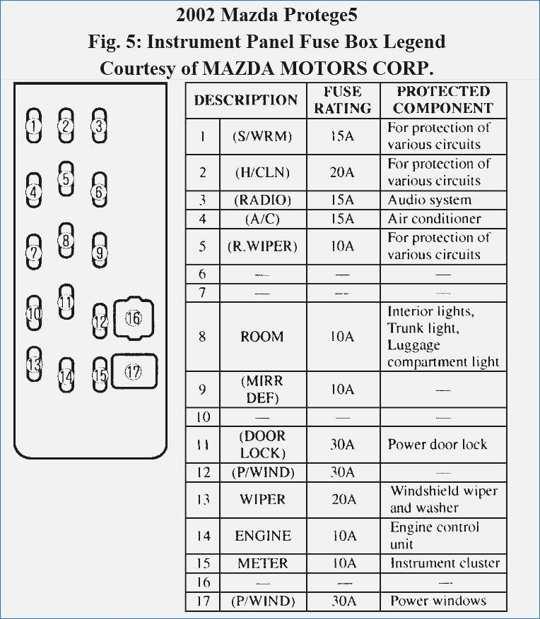 97 protege fuse box - fusebox and wiring diagram wires-kneel -  wires-kneel.paoloemartina.it  diagram database - paoloemartina.it