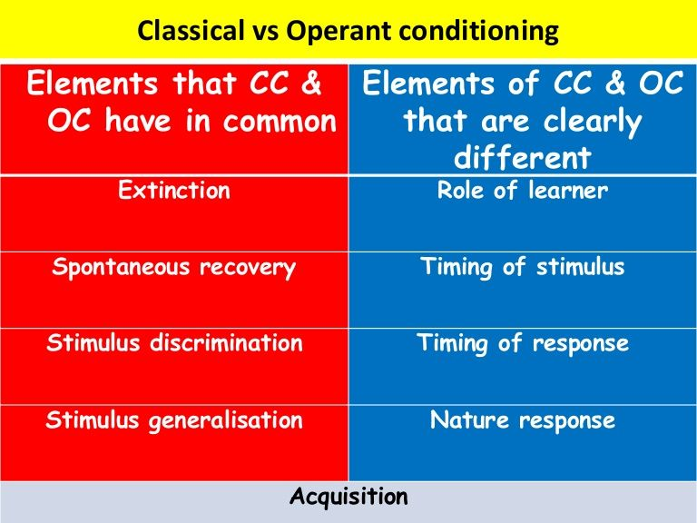 Classical Vs Operant Conditioning And It Also Shows The Diagram