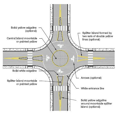 Diagram Depicting The Desired Pavement Marking For A Mini Roundabout Urban Design Diagram Roundabout Road Design