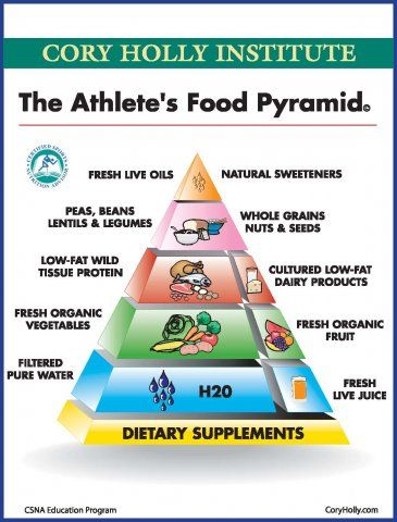 The Athlete's Food Pyramid | Cory Holly Institute #athletefood